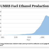 UMRB Fuel Ethanol Production Graph