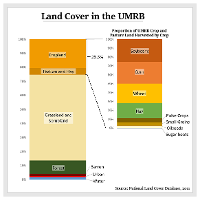Land Cover in the UMRB Graph