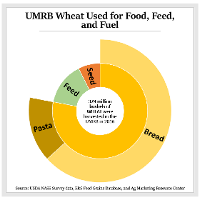 UMRB Wheat used for Fuel, Feed, and Food Graph