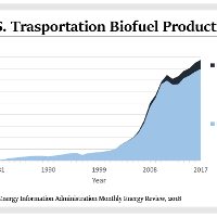US Transportation Biofuel Production