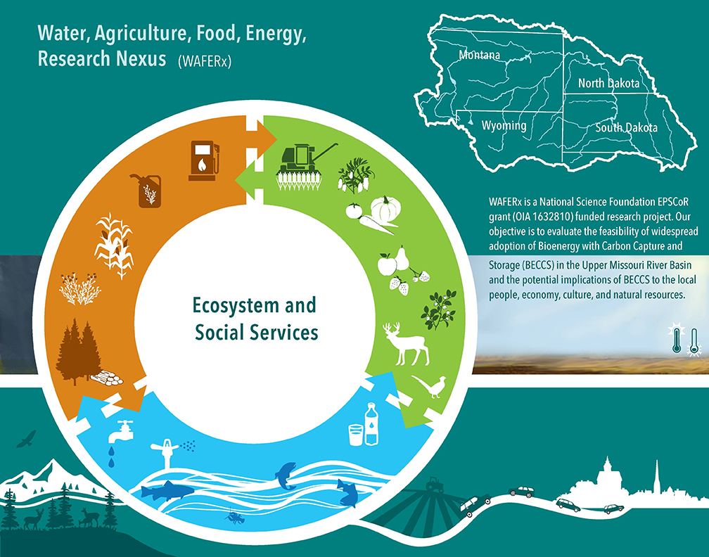 An image with a map of the UMRB, description of the project, and a circle representing the intereaction bewteen the water, agriculture, energy nexus.